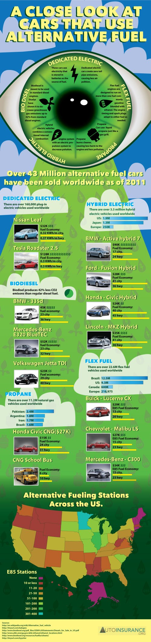 Alternative Fuel Automobiles
