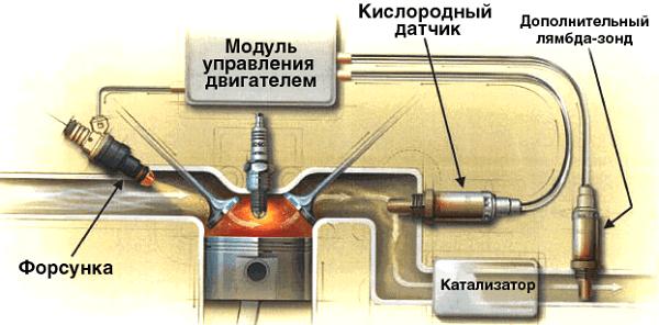 Mi a jobb befecskendező vagy karburátor