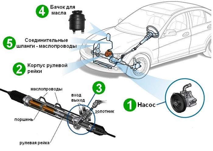 A hidraulikus hatóanyag működésének elve
