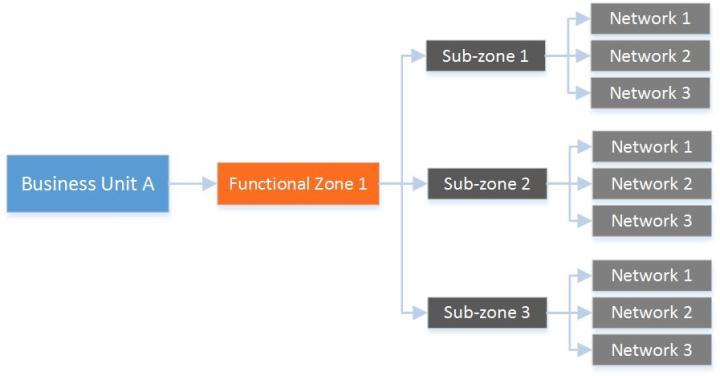 Configuration Data Network