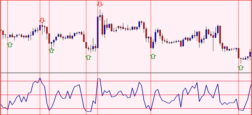 The Tradeable RSI Indicator | Forex Trading Techniques