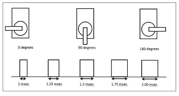 How to Control a Servo Motor Using Arduino