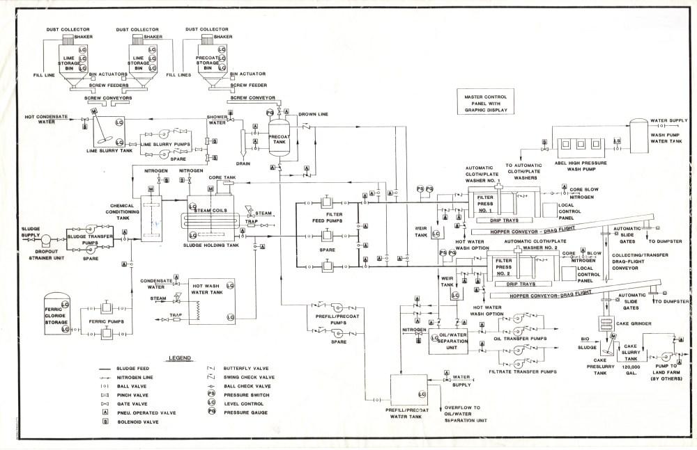 medium resolution of filtration process filtration process flow diagram