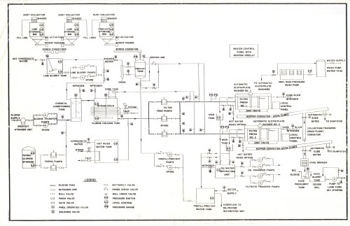 small resolution of filtration process filtration process flow diagram