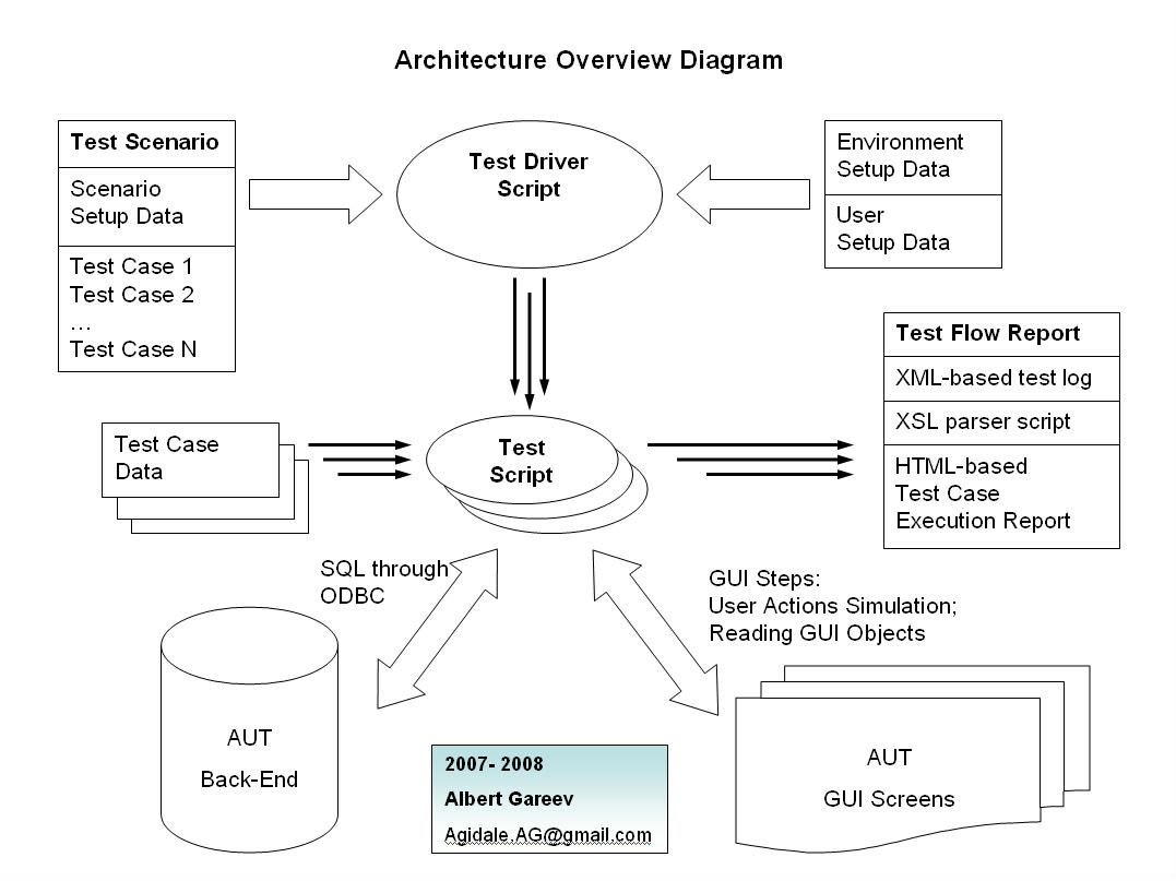 functional flow block diagram visio blank ladder architecture free