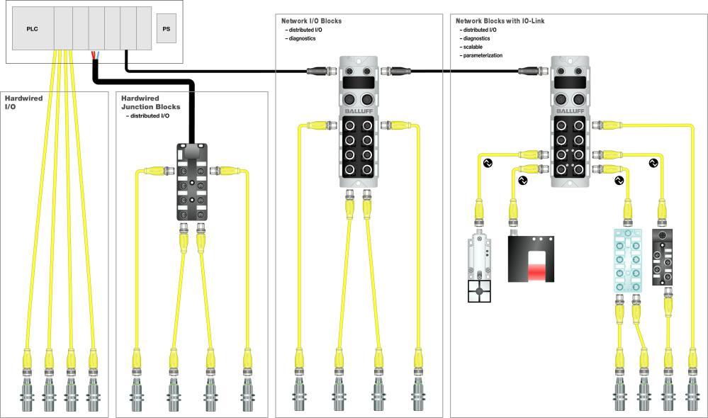 medium resolution of hardwired i o