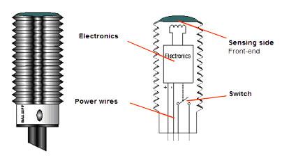 Industrial Sensing Fundamentals