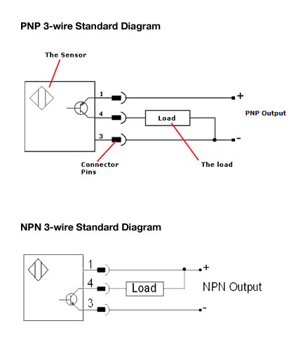 difference between circuit and wiring diagrams 1993 jeep grand cherokee radio diagram industrial sensing fundamentals back to the basics npn vs pnp additional details