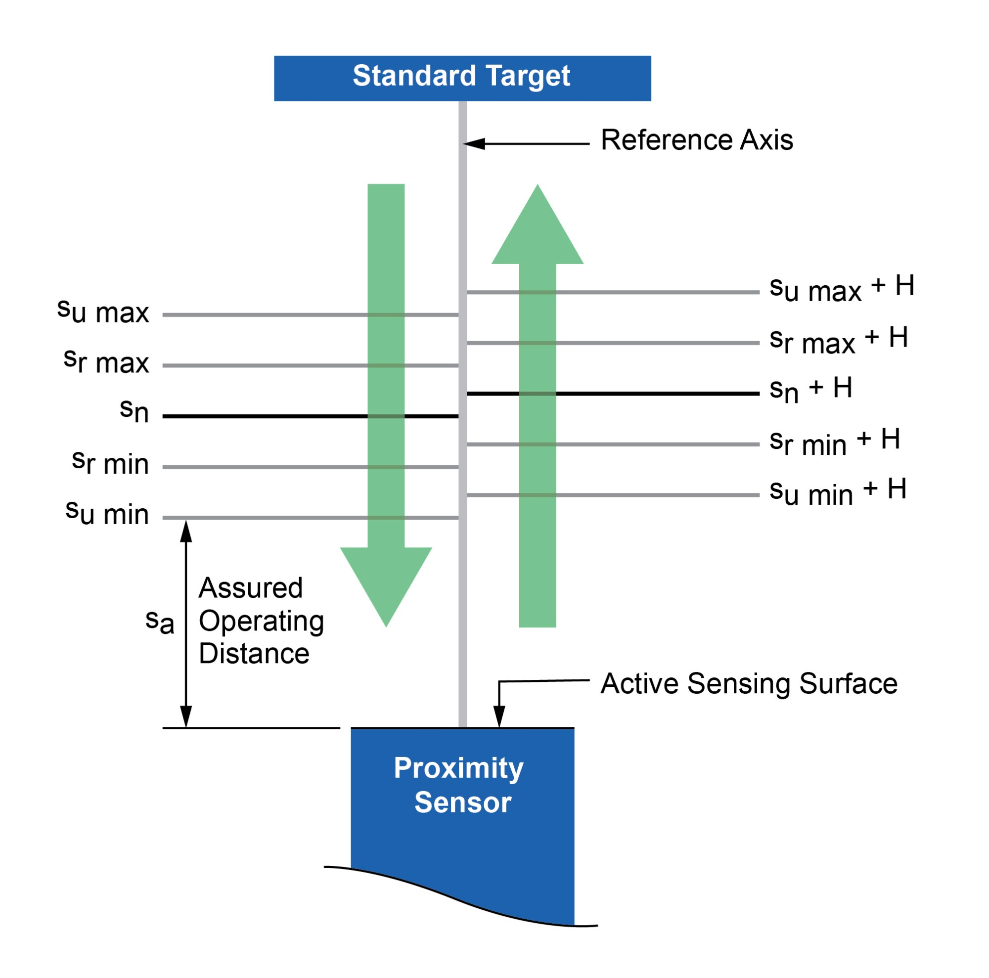 hight resolution of proximity sensor switching distances operating distance diagram