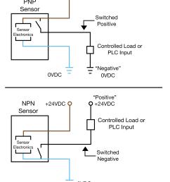 an easy way to remember pnp and npn sensor wiring automation insights rh automation insights blog [ 2635 x 3430 Pixel ]