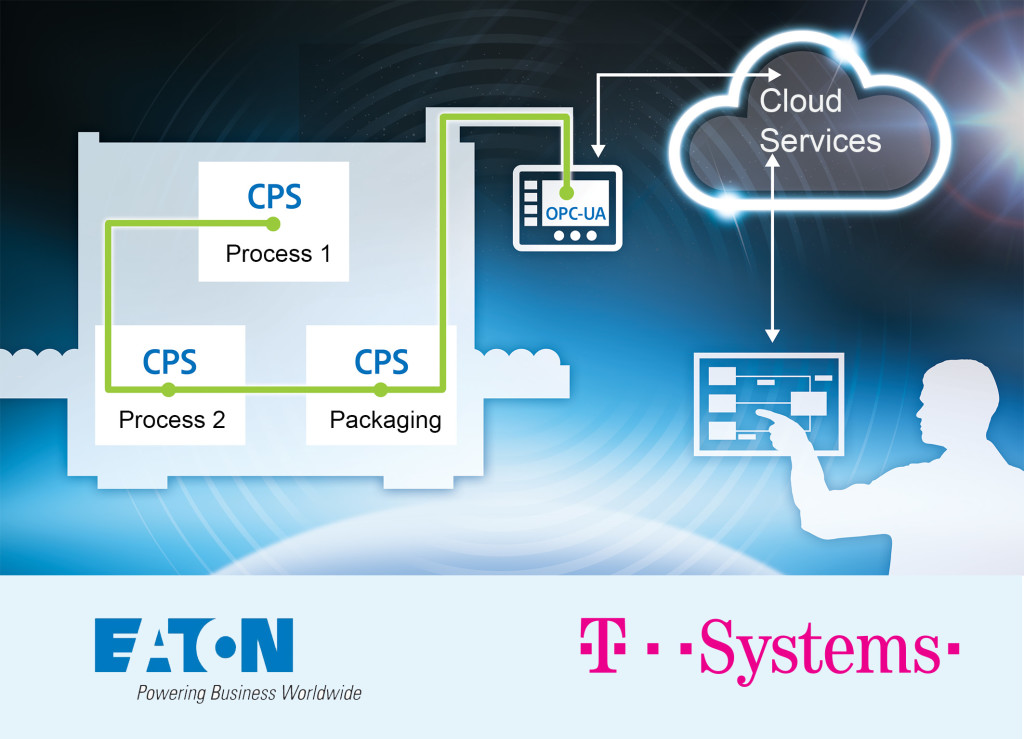 Eaton and T-Systems network industrial applications via standardized interfaces with the cloud and allow machine and system builders an easy and safe use of cloud services to increase productivity