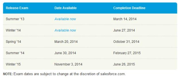 Salesforce release exam dates