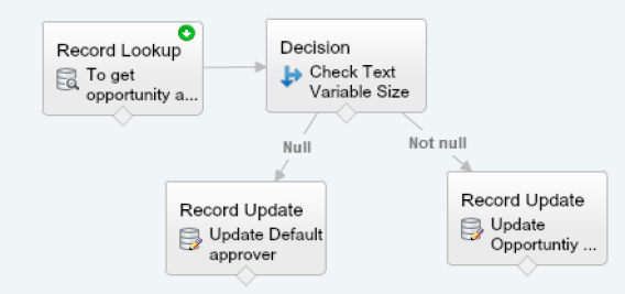 Dynamic Approval Routing