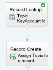 Assign a topic to a record