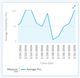 Groupings on Enhanced Charts