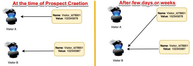 Visitor Association Change