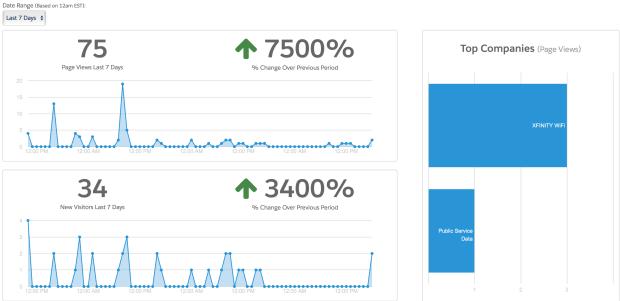 Visitor Graphs