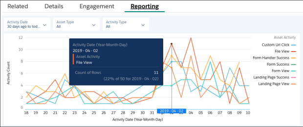 rn_sales_pardot_220_eh_dashboard
