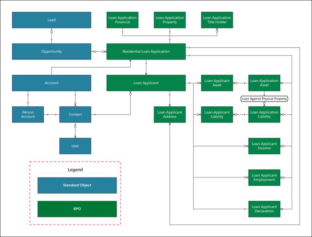 rn_fsc_mortgage_data_model.png