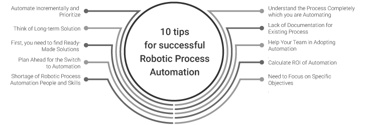 10 Tips for Successful Robotic Process Automation