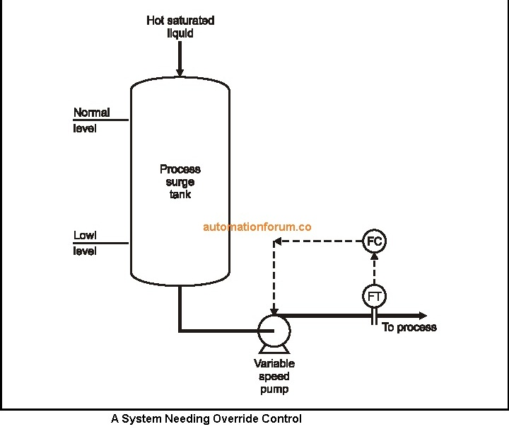 A System Needing Override Control