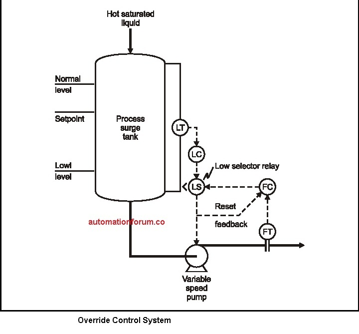 Override Control System