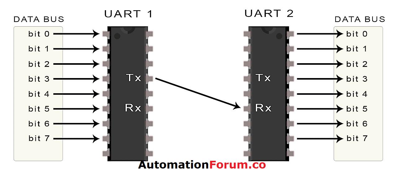 UART WORKING