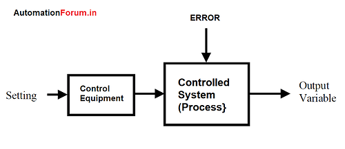 What is control system? Open loop and Closed loop control