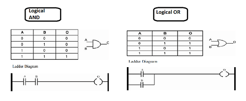 What is a ladder logic and what is ladder logic diagram in