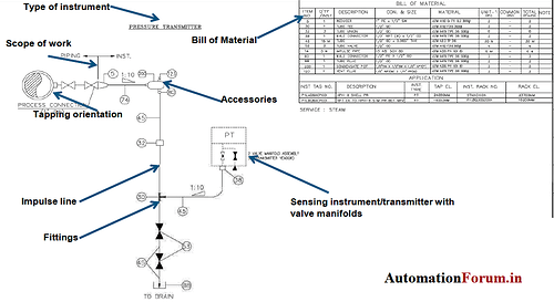 6 Essential Instrumentation Documents and Diagrams used By