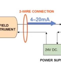 what are the two categories of field instrument transmitters loop powered 2 wire [ 1279 x 771 Pixel ]