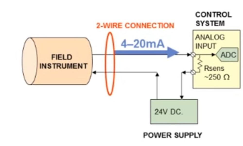 medium resolution of what are the two categories of field instrument transmitters loop powered 2 wire