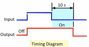 What is OnDelay and Off Delay timer  Industrial Automation  Industrial Automation, PLC