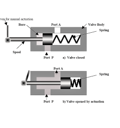 there is normally closed and normally opened two way valves external actuation is needed to do the position change of the valve actuator  [ 1166 x 792 Pixel ]