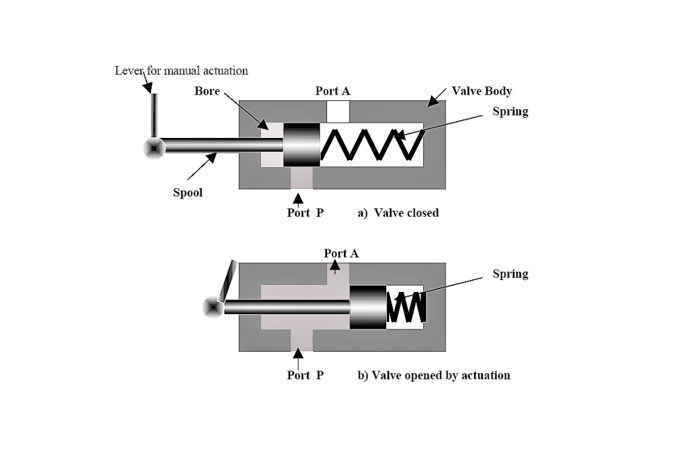 medium resolution of there is normally closed and normally opened two way valves external actuation is needed to do the position change of the valve actuator
