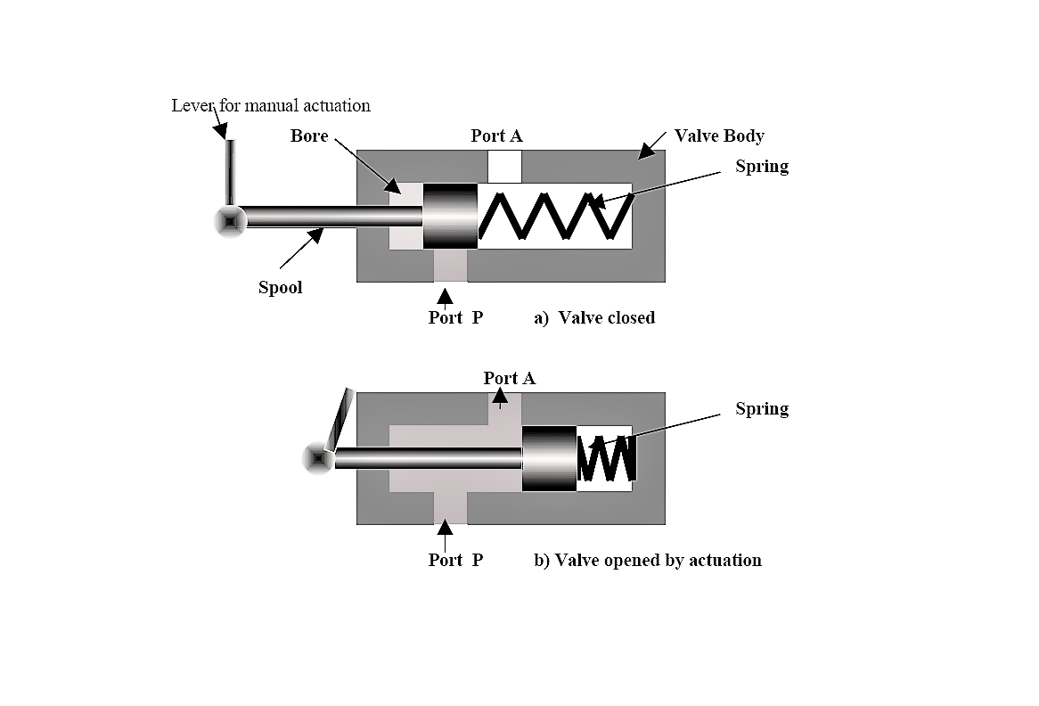 hight resolution of there is normally closed and normally opened two way valves external actuation is needed to do the position change of the valve actuator