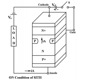 ADVANTAGES AND WORKING OF THE STATIC INDUCTION THYRISTOR