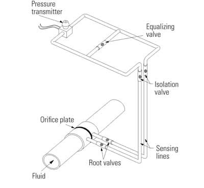 Installation guidelines for sensing line installation