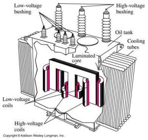 Electrical Transformers Pre‐Commissioning checks