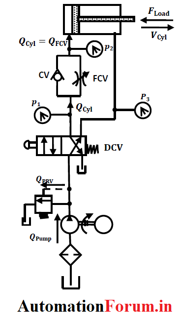 Hydraulic Control valve speed controlling circuits