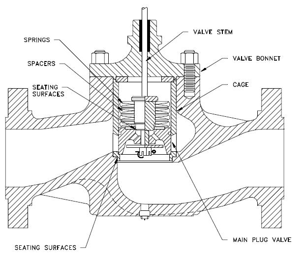 Control valve leakage protection Part 1- for Plug valve
