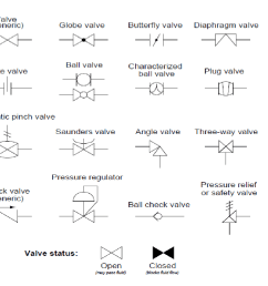 p id symbols for measurement devices and functional process flow chart process flow diagram symbols [ 1058 x 904 Pixel ]