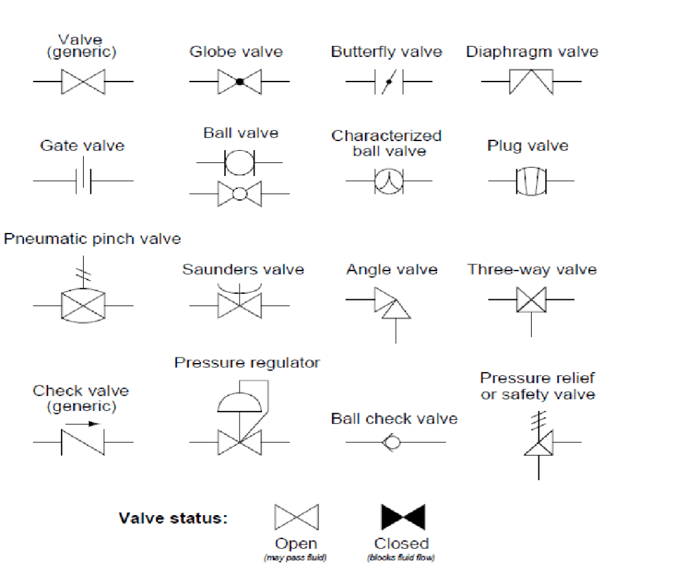 medium resolution of p id symbols for measurement devices and functional process flow chart process flow diagram symbols