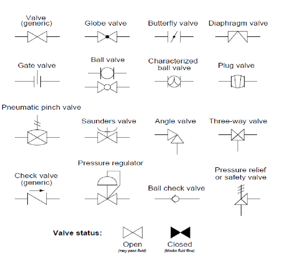 hight resolution of p id symbols for measurement devices and functional process flow chart process flow diagram symbols