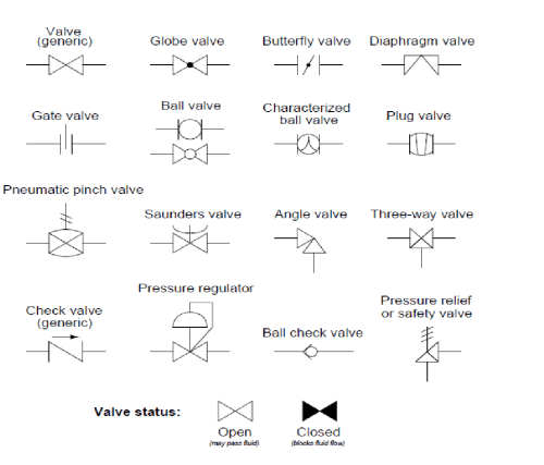 small resolution of p id symbols for measurement devices and functional process flow chart process flow diagram symbols