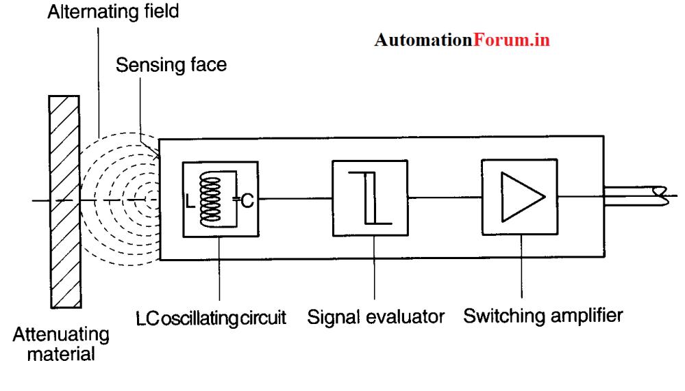 medium resolution of inductive proximity switches inductive pro inductive pro png1295 741 14 3 kb
