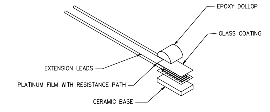 Resistance Thermometer (RTD), types, materials and