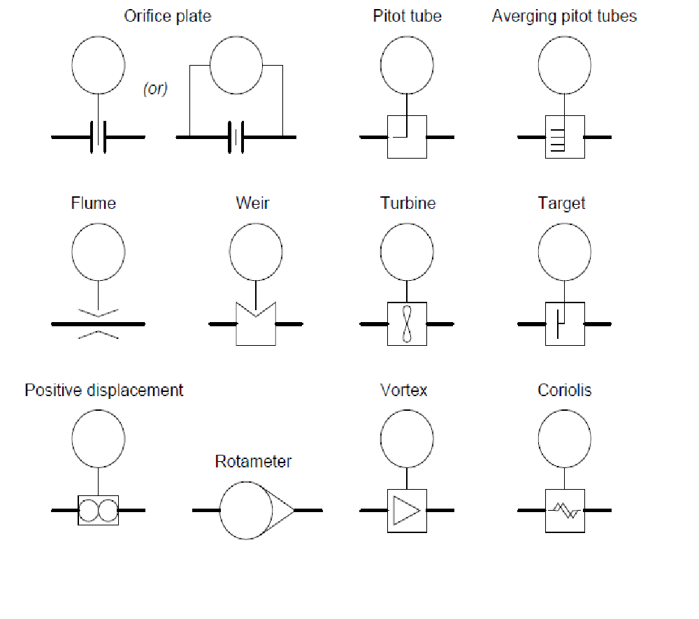 P & ID symbols for measurement devices and functional