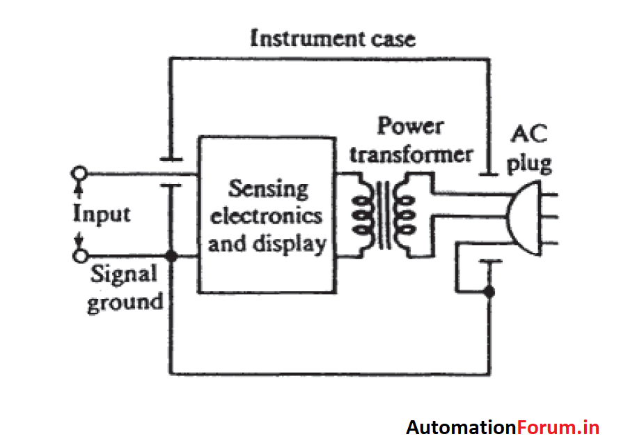 Measuring Instrument signal Grounding techniques
