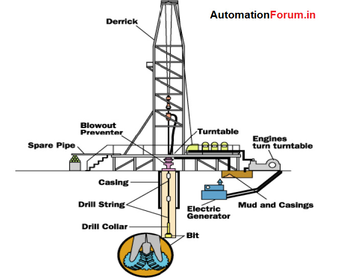 Drilling in petroleum industry, Drilling components